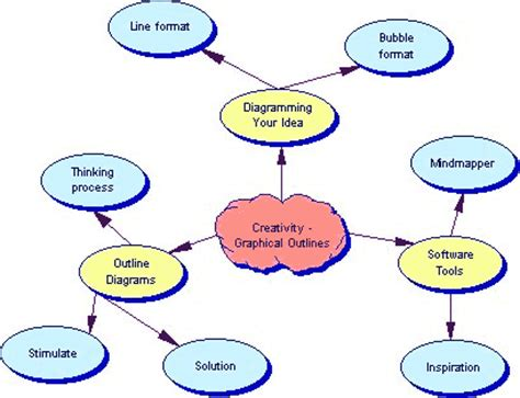4- how to write your methodology procedures